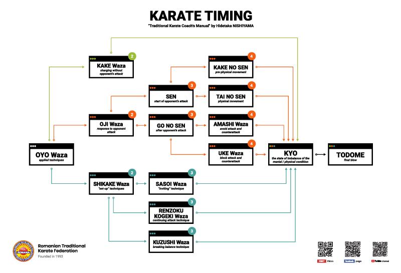 Karate Timing - Oyo Waza - designed by FRKT / RTKF - Romanian Traditional Karate Federation