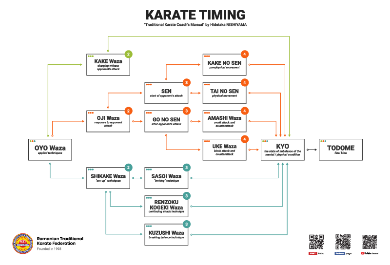 Karate Timing - Oyo Waza - Hidetaka Nishiyama - created by RTKF - Romanian Traditional Karate Federation