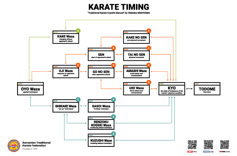 Karate Timing - Oyo Waza - designed by RTKF/FRKT Romanian Traditional Karate Federation
