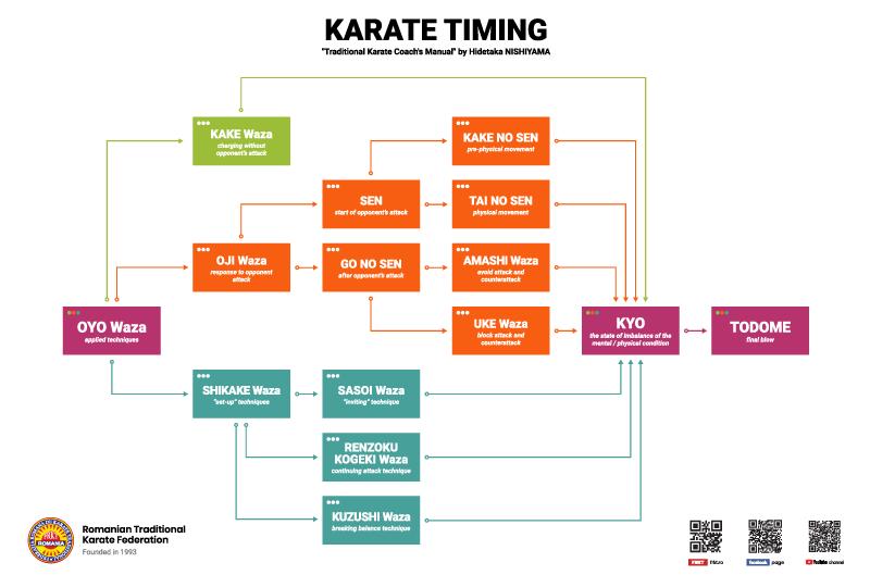 Karate Timing - Oyo Waza - FRKT/RTKF Romanian Traditional Karate Federation