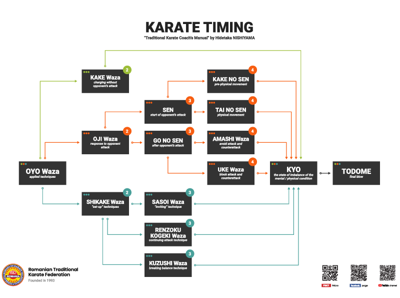 Karate Timing - OYO Waza - Hidetaka Nishiyama - FRKT/RTKF diagram version